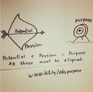 Potential + Passion = Purpose . All three must be aligned for a happy life!